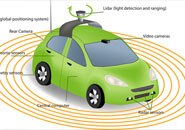 Federal guidelines for highly autonomous vehicles have been released.