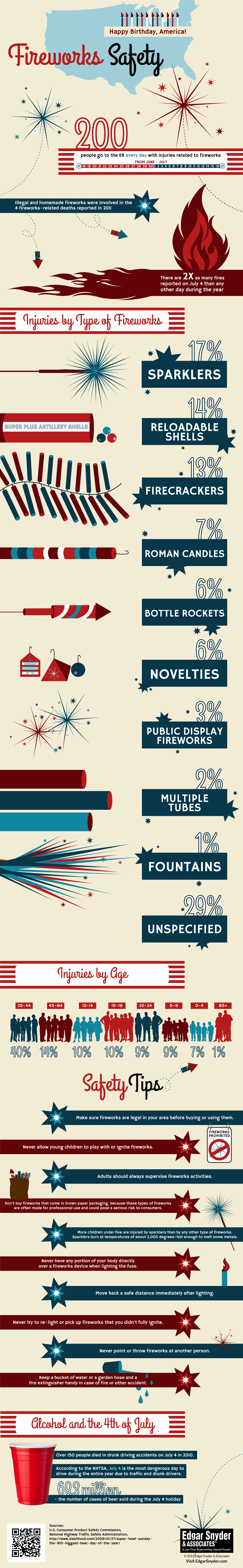 Firework Safety Infographic
