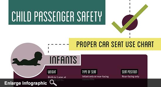 Car Seat Infographics