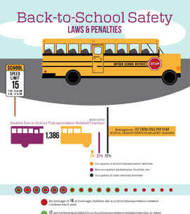 Back-to-School Safety - Laws & Penalties [Infographic]