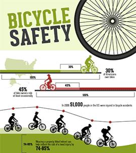 National Amp Pennsylvania Bicycle Accident Statistics