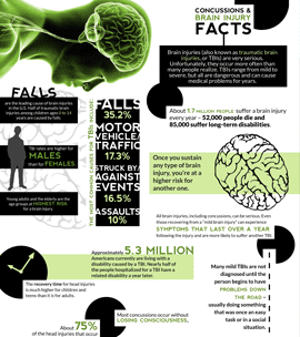 Traumatic Brain Injuries and Concussions - Infographic