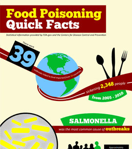 Food Poisoning | Foodborne Illness | Pennsylvania Lawyers