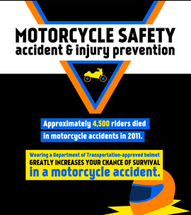Motorcycle Injury Prevention