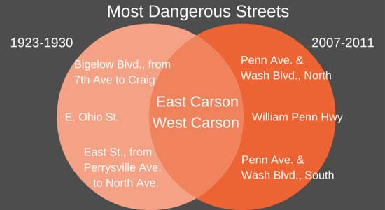 dangerous streets chart