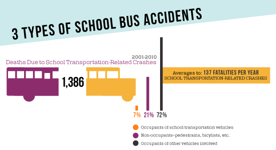 School Bus Statistics