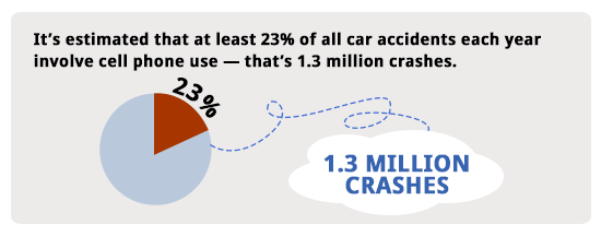 Stat On People Killed By Car Accidents Text While Driving